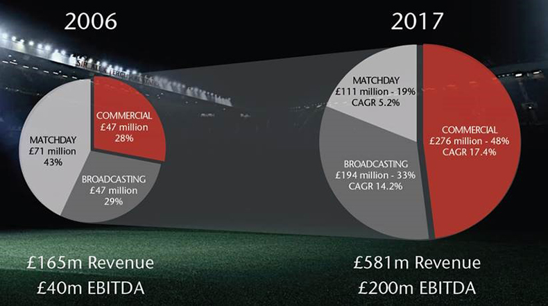 business model manchester united